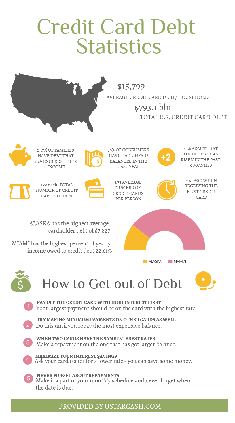 credit card debt statistics