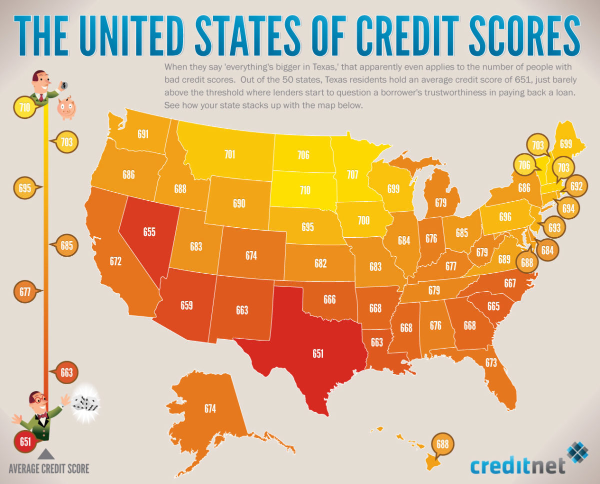 Increasing Obsession with Credit Scores in the USA